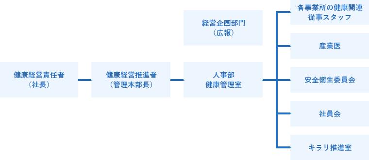 健康経営組織体制図