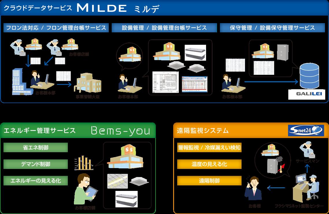 クラウドデータサービス「MILDE ミルデ」+エネルギー管理サービス「Bems-you」+遠隔監視システム「Snet24」