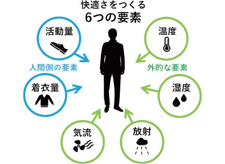 快適さをつくる6つの要素