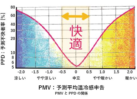 PMV:予測平均温冷感申告